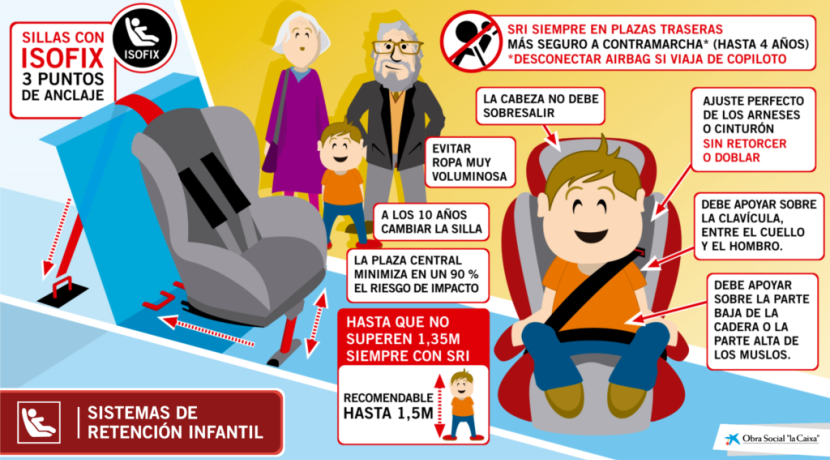 Choosing children's car seats