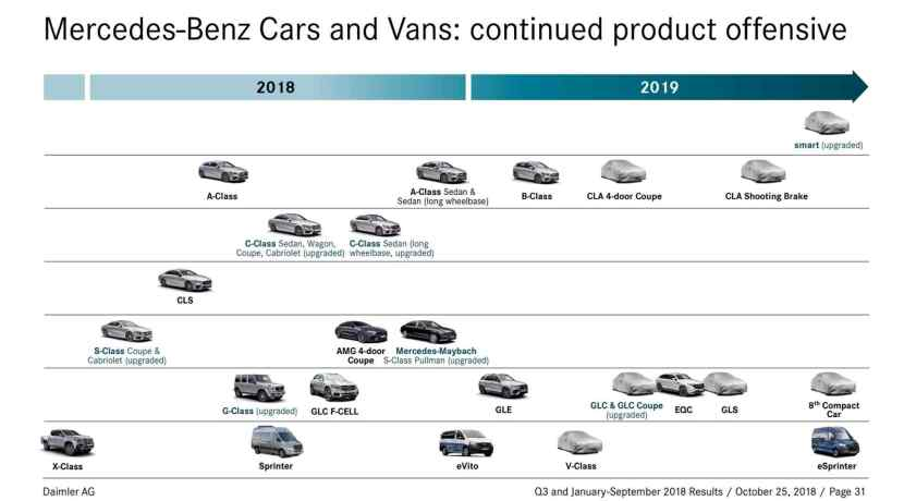 Mercedes-Benz offensive product